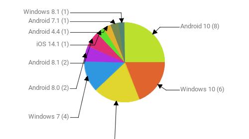 Операционные системы:  Android 10 - 8 Windows 10 - 6 Android 9 - 6 Windows 7 - 4 Android 8.0 - 2 Android 8.1 - 2 iOS 14.1 - 1 Android 4.4 - 1 Android 7.1 - 1 Windows 8.1 - 1