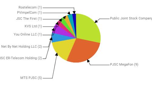 Провайдеры:  Public Joint Stock Company Vimpel-Communications - 9 PJSC MegaFon - 9 MTS PJSC - 5 JSC ER-Telecom Holding - 2 Net By Net Holding LLC - 2 You Online LLC - 1 KVS Ltd - 1 JSC The First - 1 PVimpelCom - 1 Rostelecom - 1