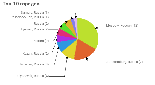 Топ-10 городов:  Moscow, Россия - 12 St Petersburg, Russia - 7 Ulyanovsk, Russia - 4 Moscow, Russia - 3 Kazan', Russia - 2 Россия - 2 Tyumen, Russia - 2 Russia - 2 Rostov-on-Don, Russia - 1 Samara, Russia - 1