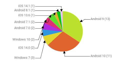 Операционные системы:  Android 9 - 13 Android 10 - 11 Windows 7 - 3 iOS 14.0 - 2 Windows 10 - 2 Android 7.0 - 2 Android 7.1 - 2 iOS 13.6 - 1 Android 8.1 - 1 iOS 14.1 - 1