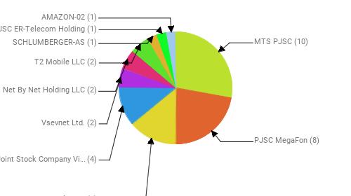 Провайдеры:  MTS PJSC - 10 PJSC MegaFon - 8 Rostelecom - 5 Public Joint Stock Company Vimpel-Communications - 4 Vsevnet Ltd. - 2 Net By Net Holding LLC - 2 T2 Mobile LLC - 2 SCHLUMBERGER-AS - 1 JSC ER-Telecom Holding - 1 AMAZON-02 - 1