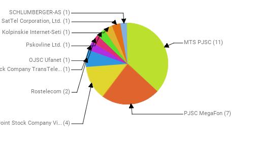 Провайдеры:  MTS PJSC - 11 PJSC MegaFon - 7 Public Joint Stock Company Vimpel-Communications - 4 Rostelecom - 2 Joint Stock Company TransTeleCom - 1 OJSC Ufanet - 1 Pskovline Ltd. - 1 OOO Kolpinskie Internet-Seti - 1 SatTel Corporation, Ltd. - 1 SCHLUMBERGER-AS - 1