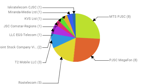 Провайдеры:  MTS PJSC - 8 PJSC MegaFon - 8 Rostelecom - 5 T2 Mobile LLC - 3 Public Joint Stock Company Vimpel-Communications - 2 LLC EGS-Telecom - 1 JSC Comstar-Regions - 1 KVS Ltd - 1 Miranda-Media Ltd - 1 Iskratelecom CJSC - 1