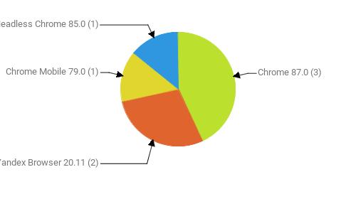 Браузеры, замеченные в скликивании:  Chrome 87.0 - 3 Yandex Browser 20.11 - 2 Chrome Mobile 79.0 - 1 Headless Chrome 85.0 - 1