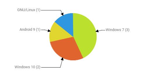 Операционные системы:  Windows 7 - 3 Windows 10 - 2 Android 9 - 1 GNU/Linux - 1