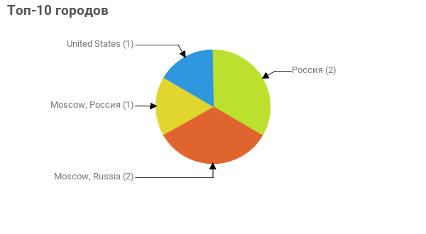Топ-10 городов:  Россия - 2 Moscow, Russia - 2 Moscow, Россия - 1 United States - 1