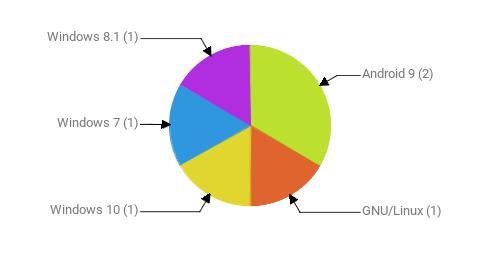 Операционные системы:  Android 9 - 2 GNU/Linux - 1 Windows 10 - 1 Windows 7 - 1 Windows 8.1 - 1