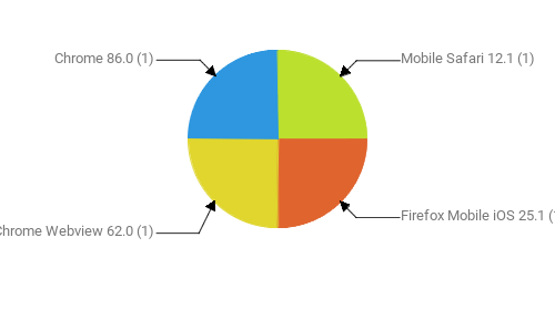 Браузеры, замеченные в скликивании:  Mobile Safari 12.1 - 1 Firefox Mobile iOS 25.1 - 1 Chrome Webview 62.0 - 1 Chrome 86.0 - 1