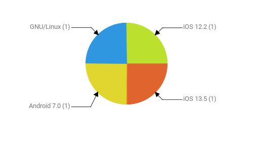 Операционные системы:  iOS 12.2 - 1 iOS 13.5 - 1 Android 7.0 - 1 GNU/Linux - 1
