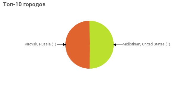 Топ-10 городов:  Midlothian, United States - 1 Kirovsk, Russia - 1