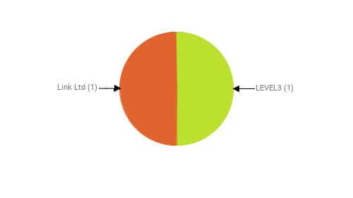 Провайдеры:  LEVEL3 - 1 Link Ltd - 1