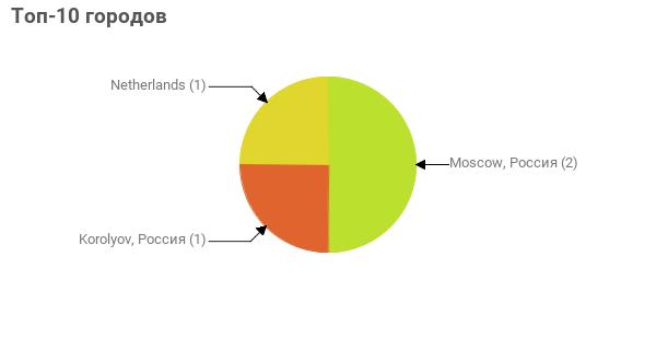 Топ-10 городов:  Moscow, Россия - 2 Korolyov, Россия - 1 Netherlands - 1