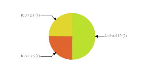 Операционные системы:  Android 10 - 2 iOS 13.5 - 1 iOS 12.1 - 1