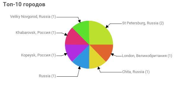 Топ-10 городов:  St Petersburg, Russia - 2 London, Великобритания - 1 Chita, Russia - 1 Russia - 1 Kopeysk, Россия - 1 Khabarovsk, Россия - 1 Veliky Novgorod, Russia - 1