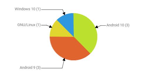 Операционные системы:  Android 10 - 3 Android 9 - 3 GNU/Linux - 1 Windows 10 - 1