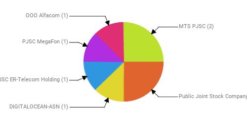 Провайдеры:  MTS PJSC - 2 Public Joint Stock Company Vimpel-Communications - 2 DIGITALOCEAN-ASN - 1 JSC ER-Telecom Holding - 1 PJSC MegaFon - 1 OOO Alfacom - 1
