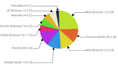 Браузеры, замеченные в скликивании:  MIUI Browser 12.6 - 8 Chrome Mobile 86.0 - 4 MIUI Browser 12.5 - 4 Mobile Safari 14.0 - 4 Chrome 85.0 - 4 Yandex Browser 20.11 - 2 Chrome Webview 74.0 - 2 Неизвестно - 2 UC Browser 13.3 - 2 Неизвестно - 1