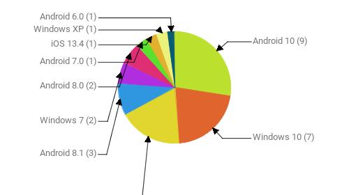 Операционные системы:  Android 10 - 9 Windows 10 - 7 Android 9 - 6 Android 8.1 - 3 Windows 7 - 2 Android 8.0 - 2 Android 7.0 - 1 iOS 13.4 - 1 Windows XP - 1 Android 6.0 - 1