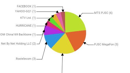 Провайдеры:  MTS PJSC - 6 PJSC MegaFon - 5 Public Joint Stock Company Vimpel-Communications - 5 Rostelecom - 3 Net By Net Holding LLC - 2 CHINA UNICOM China169 Backbone - 1 HURRICANE - 1 KTV Ltd. - 1 YAHOO-GQ1 - 1 FACEBOOK - 1