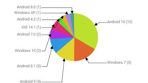 Операционные системы:  Android 10 - 10 Windows 7 - 5 Android 9 - 4 Android 8.1 - 3 Windows 10 - 2 Android 7.0 - 2 iOS 14.1 - 1 Android 4.2 - 1 Windows XP - 1 Android 8.0 - 1