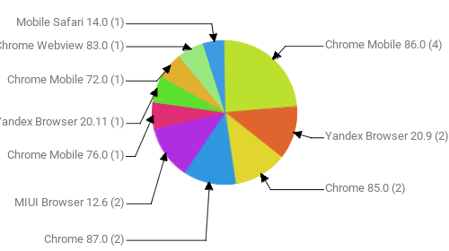Браузеры, замеченные в скликивании:  Chrome Mobile 86.0 - 4 Yandex Browser 20.9 - 2 Chrome 85.0 - 2 Chrome 87.0 - 2 MIUI Browser 12.6 - 2 Chrome Mobile 76.0 - 1 Yandex Browser 20.11 - 1 Chrome Mobile 72.0 - 1 Chrome Webview 83.0 - 1 Mobile Safari 14.0 - 1