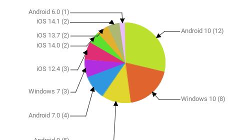 Операционные системы:  Android 10 - 12 Windows 10 - 8 Android 9 - 5 Android 7.0 - 4 Windows 7 - 3 iOS 12.4 - 3 iOS 14.0 - 2 iOS 13.7 - 2 iOS 14.1 - 2 Android 6.0 - 1