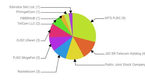 Провайдеры:  MTS PJSC - 9 JSC ER-Telecom Holding - 4 Public Joint Stock Company Vimpel-Communications - 4 Rostelecom - 3 PJSC MegaFon - 3 OJSC Ufanet - 3 TelCom LLC - 2 FIBERHUB - 1 PVimpelCom - 1 Sibirskie Seti Ltd. - 1