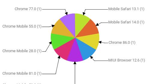 Браузеры, замеченные в скликивании:  Mobile Safari 13.1 - 1 Mobile Safari 14.0 - 1 Chrome 86.0 - 1 MIUI Browser 12.6 - 1 Chrome Mobile 59.0 - 1 Chrome Mobile 81.0 - 1 Chrome Mobile 28.0 - 1 Chrome Mobile 55.0 - 1 Chrome 77.0 - 1