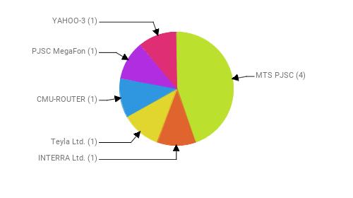 Провайдеры:  MTS PJSC - 4 INTERRA Ltd. - 1 Teyla Ltd. - 1 CMU-ROUTER - 1 PJSC MegaFon - 1 YAHOO-3 - 1