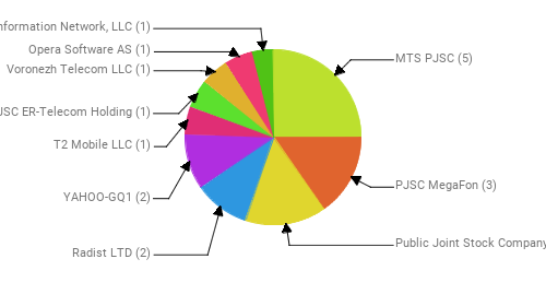 Провайдеры:  MTS PJSC - 5 PJSC MegaFon - 3 Public Joint Stock Company Vimpel-Communications - 3 Radist LTD - 2 YAHOO-GQ1 - 2 T2 Mobile LLC - 1 JSC ER-Telecom Holding - 1 Voronezh Telecom LLC - 1 Opera Software AS - 1 Information Network, LLC - 1