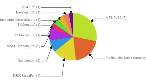 Провайдеры:  MTS PJSC - 7 Public Joint Stock Company Vimpel-Communications - 5 PJSC MegaFon - 4 Rostelecom - 2 Svyaz-Telecom Ltd. - 2 T2 Mobile LLC - 1 TelCom LLC - 1 Telecommunication networks Ltd - 1 Nevalink LTD - 1 M247 Ltd - 1