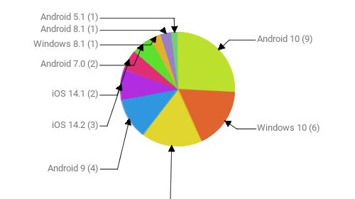 Операционные системы:  Android 10 - 9 Windows 10 - 6 Windows 7 - 6 Android 9 - 4 iOS 14.2 - 3 iOS 14.1 - 2 Android 7.0 - 2 Windows 8.1 - 1 Android 8.1 - 1 Android 5.1 - 1