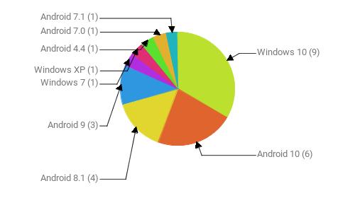 Операционные системы:  Windows 10 - 9 Android 10 - 6 Android 8.1 - 4 Android 9 - 3 Windows 7 - 1 Windows XP - 1 Android 4.4 - 1 Android 7.0 - 1 Android 7.1 - 1