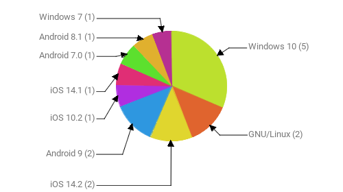 Операционные системы:  Windows 10 - 5 GNU/Linux - 2 iOS 14.2 - 2 Android 9 - 2 iOS 10.2 - 1 iOS 14.1 - 1 Android 7.0 - 1 Android 8.1 - 1 Windows 7 - 1