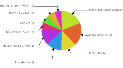 Провайдеры:  Public Joint Stock Company Vimpel-Communications - 3 PJSC MegaFon - 3 MTS PJSC - 2 Rostelecom - 2 Hetzner Online GmbH - 2 Iskratelecom CJSC - 1 Link Ltd - 1 Perviy TSOD LLC - 1 CENTURYLINK-US-LEGACY-QWEST - 1