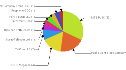 Провайдеры:  MTS PJSC - 8 Public Joint Stock Company Vimpel-Communications - 5 PJSC MegaFon - 4 TelCom LLC - 2 Svyaz-Telecom Ltd. - 1 Ojsc oao Tattelecom - 1 Infosmart Ooo - 1 Perviy TSOD LLC - 1 Rusphone OOO - 1 Joint Stock Company TransTeleCom - 1