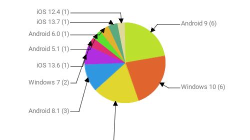 Операционные системы:  Android 9 - 6 Windows 10 - 6 Android 10 - 5 Android 8.1 - 3 Windows 7 - 2 iOS 13.6 - 1 Android 5.1 - 1 Android 6.0 - 1 iOS 13.7 - 1 iOS 12.4 - 1