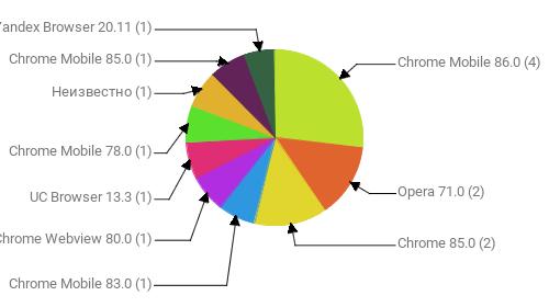 Браузеры, замеченные в скликивании:  Chrome Mobile 86.0 - 4 Opera 71.0 - 2 Chrome 85.0 - 2 Chrome Mobile 83.0 - 1 Chrome Webview 80.0 - 1 UC Browser 13.3 - 1 Chrome Mobile 78.0 - 1 Неизвестно - 1 Chrome Mobile 85.0 - 1 Yandex Browser 20.11 - 1