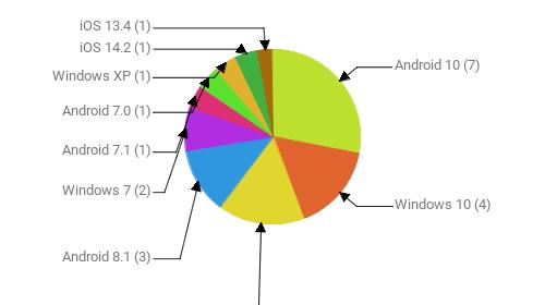 Операционные системы:  Android 10 - 7 Windows 10 - 4 Android 9 - 4 Android 8.1 - 3 Windows 7 - 2 Android 7.1 - 1 Android 7.0 - 1 Windows XP - 1 iOS 14.2 - 1 iOS 13.4 - 1