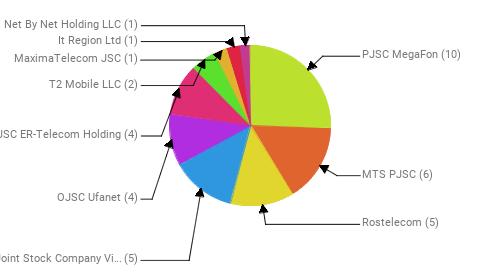 Провайдеры:  PJSC MegaFon - 10 MTS PJSC - 6 Rostelecom - 5 Public Joint Stock Company Vimpel-Communications - 5 OJSC Ufanet - 4 JSC ER-Telecom Holding - 4 T2 Mobile LLC - 2 MaximaTelecom JSC - 1 It Region Ltd - 1 Net By Net Holding LLC - 1