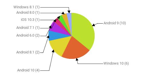 Операционные системы:  Android 9 - 10 Windows 10 - 6 Android 10 - 4 Android 8.1 - 2 Android 6.0 - 2 Android 7.1 - 1 iOS 10.3 - 1 Android 8.0 - 1 Windows 8.1 - 1