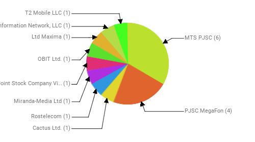 Провайдеры:  MTS PJSC - 6 PJSC MegaFon - 4 Cactus Ltd. - 1 Rostelecom - 1 Miranda-Media Ltd - 1 Public Joint Stock Company Vimpel-Communications - 1 OBIT Ltd. - 1 Ltd Maxima - 1 Information Network, LLC - 1 T2 Mobile LLC - 1