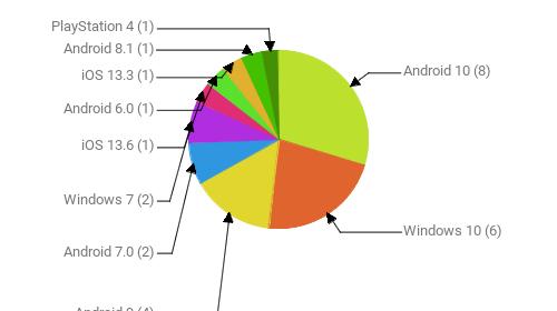 Операционные системы:  Android 10 - 8 Windows 10 - 6 Android 9 - 4 Android 7.0 - 2 Windows 7 - 2 iOS 13.6 - 1 Android 6.0 - 1 iOS 13.3 - 1 Android 8.1 - 1 PlayStation 4 - 1