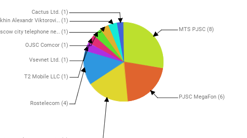Провайдеры:  MTS PJSC - 8 PJSC MegaFon - 6 Public Joint Stock Company Vimpel-Communications - 5 Rostelecom - 4 T2 Mobile LLC - 1 Vsevnet Ltd. - 1 OJSC Comcor - 1 PJSC Moscow city telephone network - 1 Martyukhin Alexandr Viktorovich - 1 Cactus Ltd. - 1