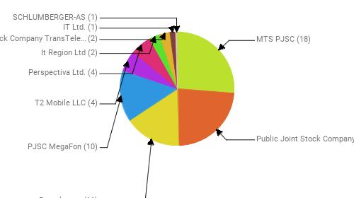 Провайдеры:  MTS PJSC - 18 Public Joint Stock Company Vimpel-Communications - 16 Rostelecom - 11 PJSC MegaFon - 10 T2 Mobile LLC - 4 Perspectiva Ltd. - 4 It Region Ltd - 2 Joint Stock Company TransTeleCom - 2 IT Ltd. - 1 SCHLUMBERGER-AS - 1