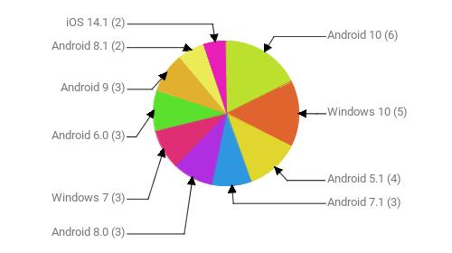 Операционные системы:  Android 10 - 6 Windows 10 - 5 Android 5.1 - 4 Android 7.1 - 3 Android 8.0 - 3 Windows 7 - 3 Android 6.0 - 3 Android 9 - 3 Android 8.1 - 2 iOS 14.1 - 2
