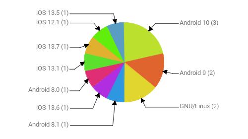 Операционные системы:  Android 10 - 3 Android 9 - 2 GNU/Linux - 2 Android 8.1 - 1 iOS 13.6 - 1 Android 8.0 - 1 iOS 13.1 - 1 iOS 13.7 - 1 iOS 12.1 - 1 iOS 13.5 - 1