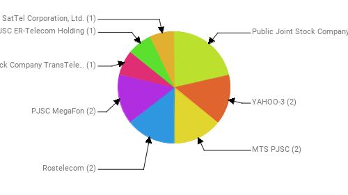 Провайдеры:  Public Joint Stock Company Vimpel-Communications - 3 YAHOO-3 - 2 MTS PJSC - 2 Rostelecom - 2 PJSC MegaFon - 2 Joint Stock Company TransTeleCom - 1 JSC ER-Telecom Holding - 1 SatTel Corporation, Ltd. - 1