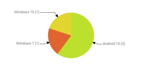 Операционные системы:  Android 10 - 3 Windows 7 - 1 Windows 10 - 1