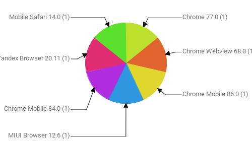 Браузеры, замеченные в скликивании:  Chrome 77.0 - 1 Chrome Webview 68.0 - 1 Chrome Mobile 86.0 - 1 MIUI Browser 12.6 - 1 Chrome Mobile 84.0 - 1 Yandex Browser 20.11 - 1 Mobile Safari 14.0 - 1